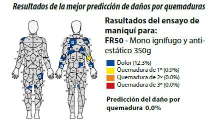 Interpretación de resultados en los ensayos de maniquí para ropa de trabajo ignífuga.