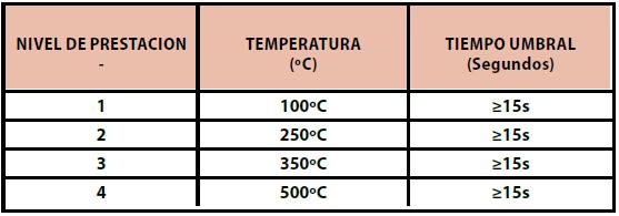 Resistencia-al-calor-por-contacto-EN407