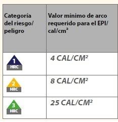 Valor mínimo de arco requerido para el EPI/ cal/cm²