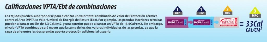 Valores de protección Térmica contra arco.