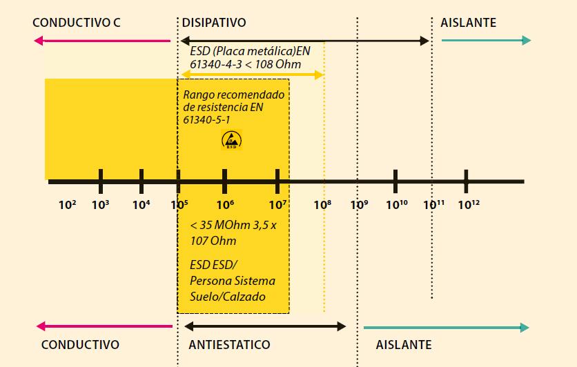Electrostática - Métodos de ensayos normalizados para aplicaciones específicas - Calzado