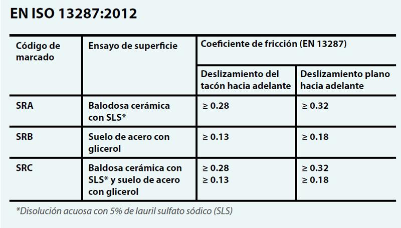 EN-ISO-13287 Certificación zapatos antideslizantes