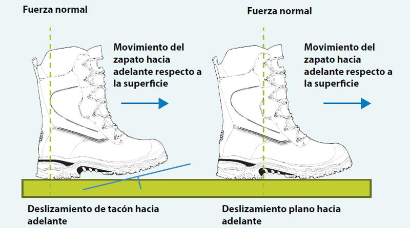 Zapatos de trabajo anti-resbalones