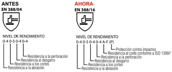 Revisión de la norma EN388. Significado del pictograma.