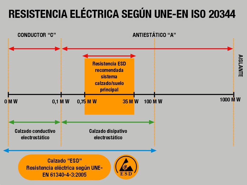 Resistencias electricas calzado disipativo ESD